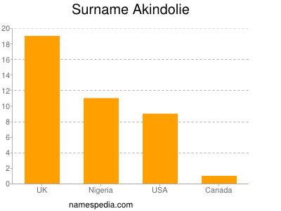 Surname Akindolie