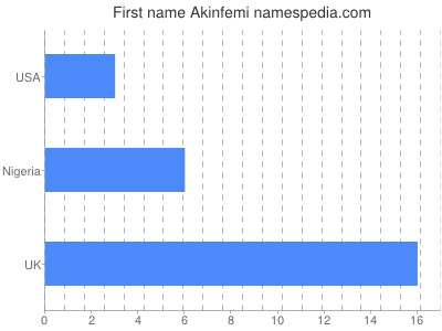Given name Akinfemi