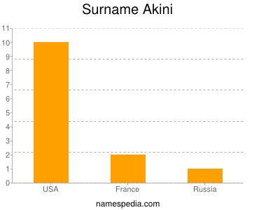 Surname Akini