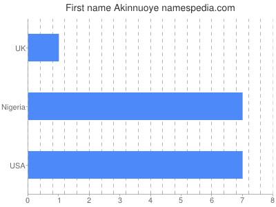 Given name Akinnuoye