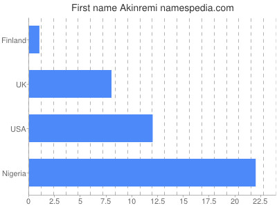 Given name Akinremi