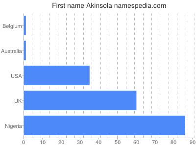 Given name Akinsola