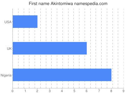 Given name Akintomiwa