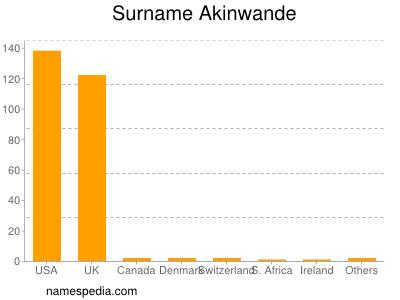 Surname Akinwande