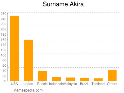Surname Akira