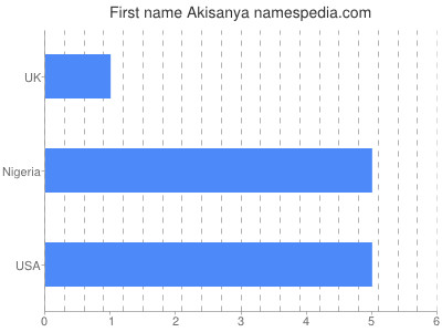 Given name Akisanya