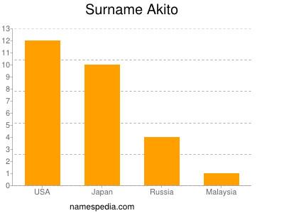 Surname Akito