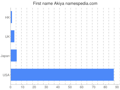 Given name Akiya