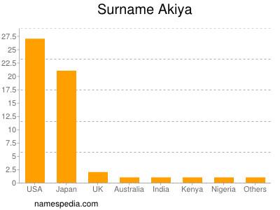 Surname Akiya