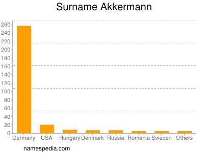 Surname Akkermann