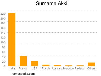 Surname Akki
