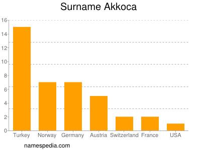 Surname Akkoca