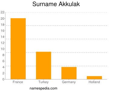 Familiennamen Akkulak