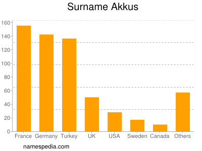 Surname Akkus