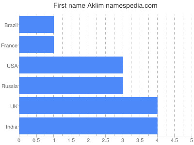 Given name Aklim