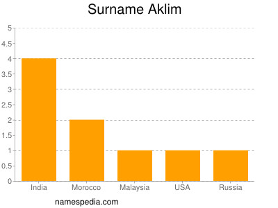 Surname Aklim