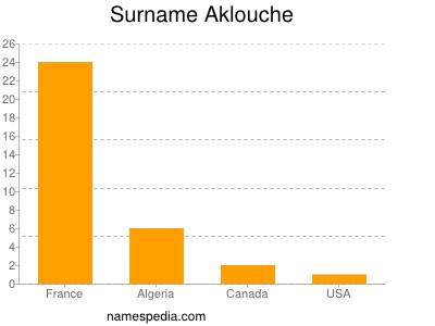 Surname Aklouche
