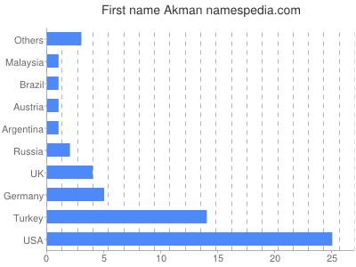 Given name Akman