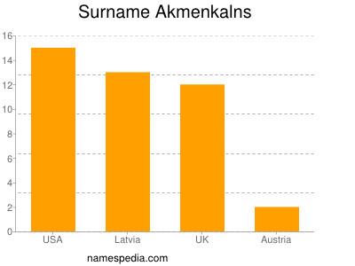 Surname Akmenkalns