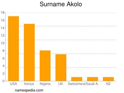 Surname Akolo