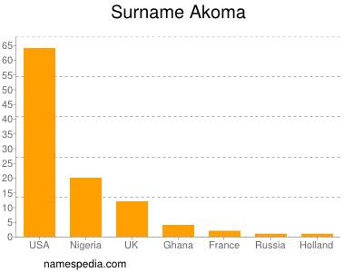 Surname Akoma