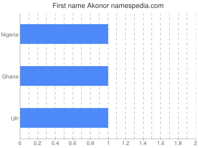 Given name Akonor