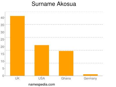 Surname Akosua