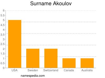 Surname Akoulov