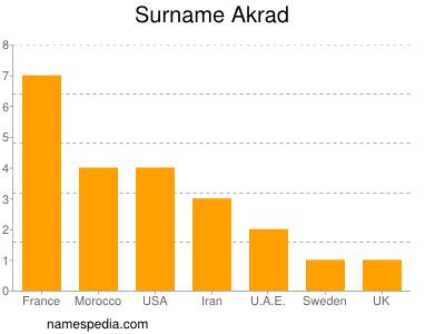 Surname Akrad