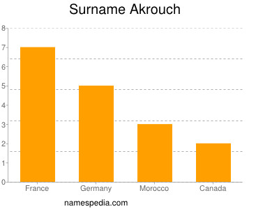 Surname Akrouch