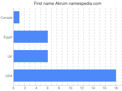 Given name Akrum