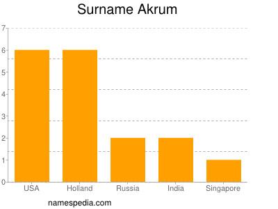 Surname Akrum