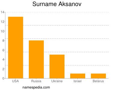 Surname Aksanov
