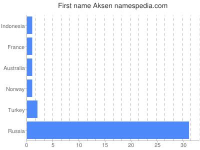 Given name Aksen