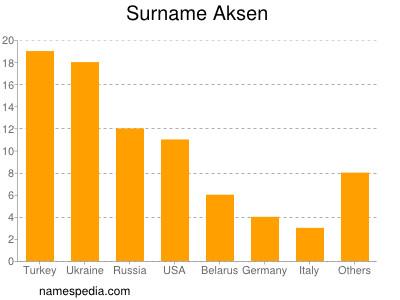 Surname Aksen