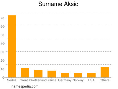 Surname Aksic