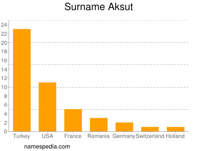 Surname Aksut