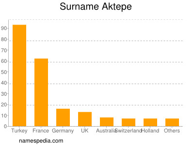 Surname Aktepe