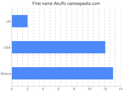 Given name Akuffo