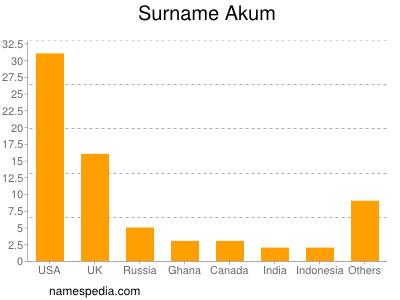 Surname Akum