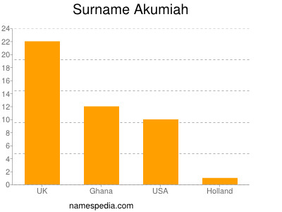 Surname Akumiah