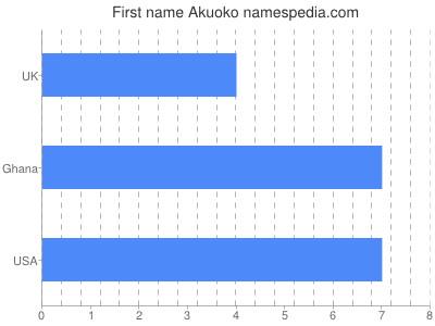 Given name Akuoko
