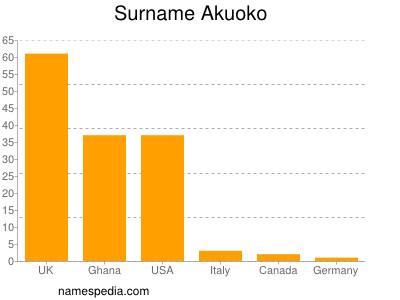 Surname Akuoko