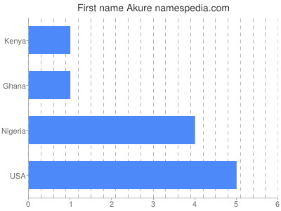 Given name Akure