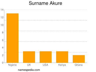Surname Akure