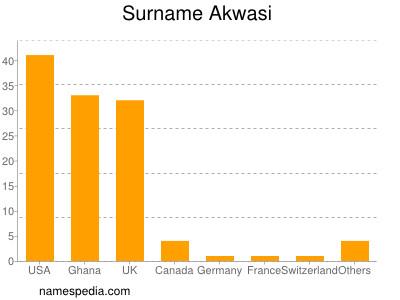 Familiennamen Akwasi