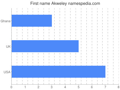 Given name Akweley