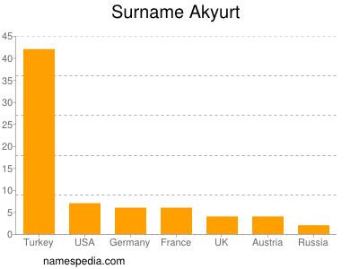 Surname Akyurt