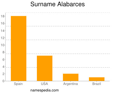 Surname Alabarces