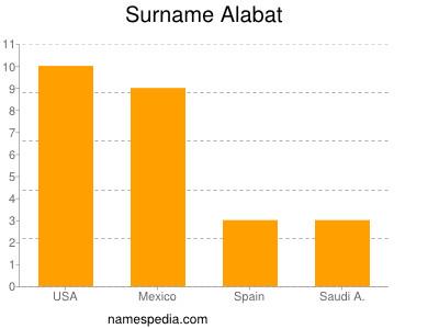 Surname Alabat